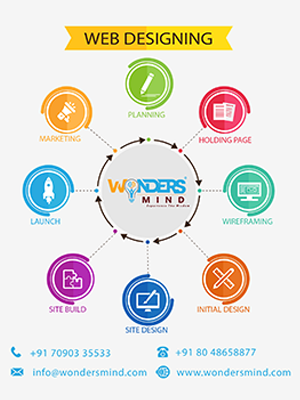 Best Website Designing Company - WondersMind